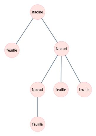 Image : Un exemple d'arbre