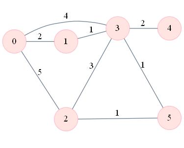 Exemple de graphe
