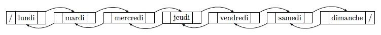 Image : listes doublement chainées