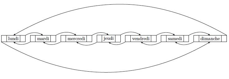 Image : listes doublement chainées circulaires
